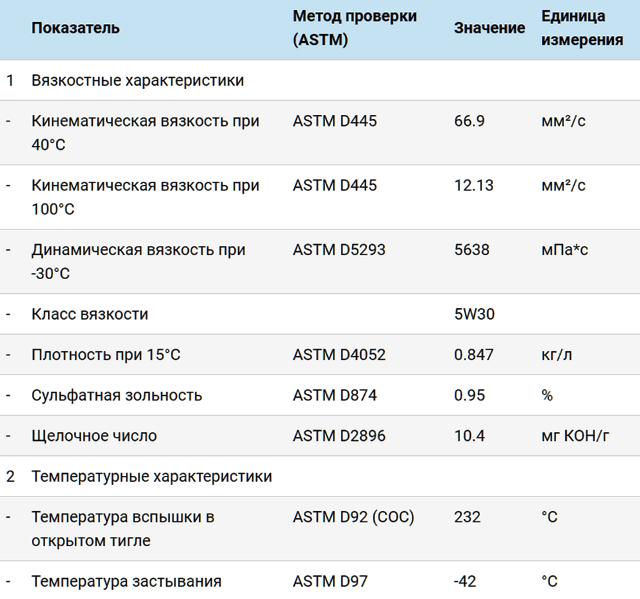 масло шелл римула 5w30 таблица характеристик