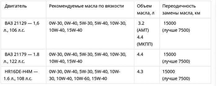 Таблица масел для Весты
