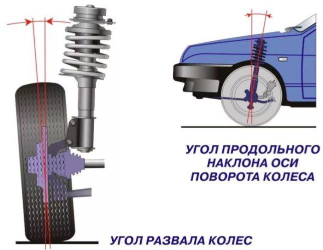 углы наклона колес